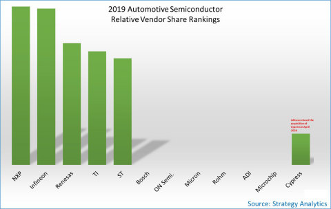 2019 Automotive Semiconductor Relative Vendor Share Rankings (Graphic: Business Wire)