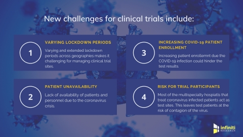 Challenges in clinical trials due to COVID-19. (Graphic: Business Wire)