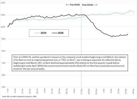 Year-to-date indexed OEC on Rent trends through April 24: 2020 vs. 2019* Source: Company data.