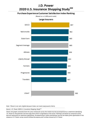 J.D. Power 2020 U.S. Insurance Shopping Study (Graphic: Business Wire)