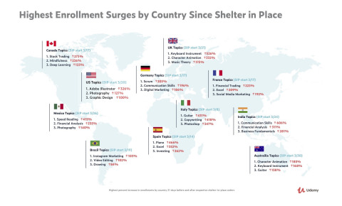 Highest enrollment surges on Udemy by country since shelter in place (Graphic: Business Wire)