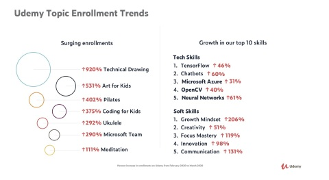 Udemy topic enrollment trends (Graphic: Business Wire)