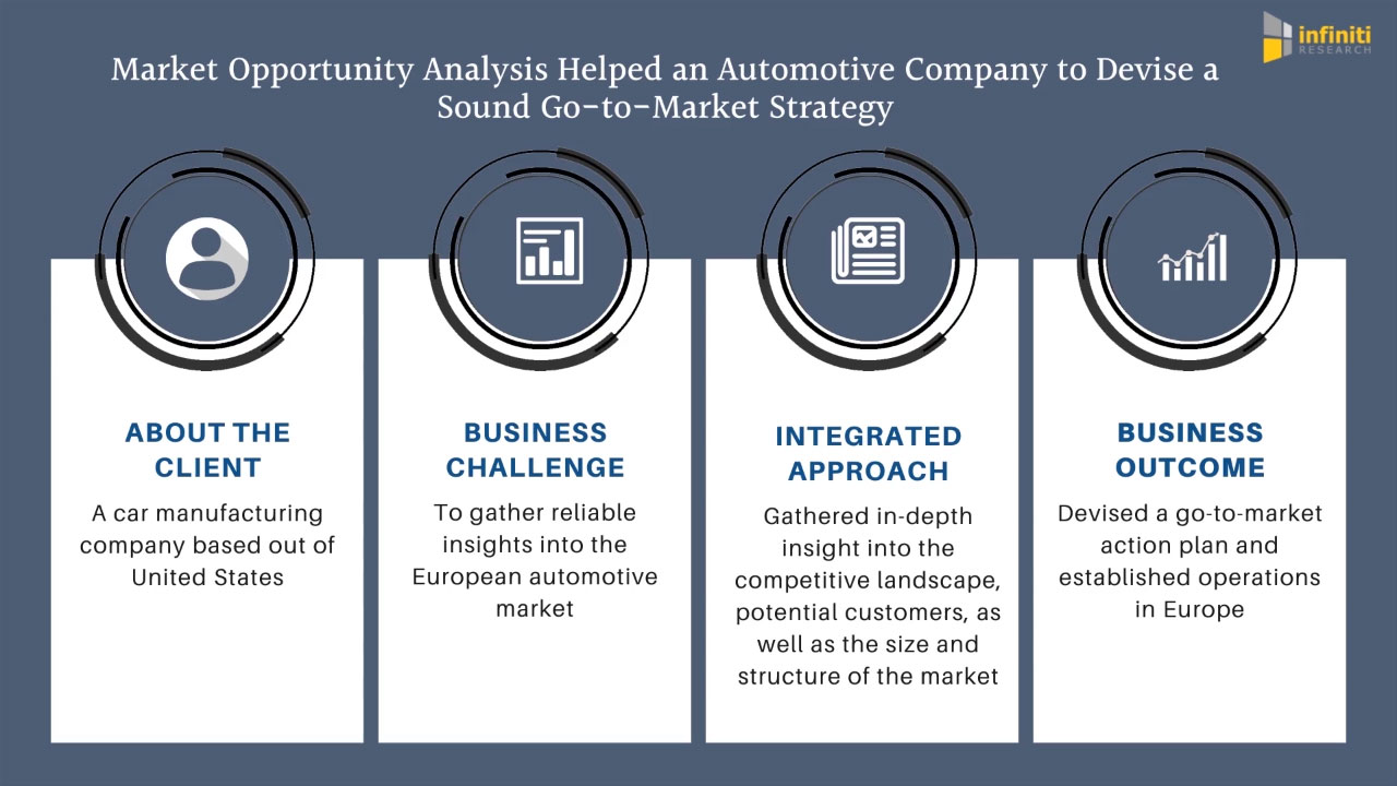 How Infiniti Helped an Automotive Manufacturer to Develop a Go-To-Market Strategy and Scale Business Operations