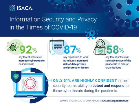 ISACA survey reveals insights into information security and privacy in the times of COVID-19. (Graphic: Business Wire)