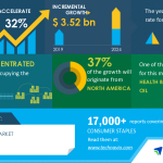 Analysis on New Product Launches in Covid-19 Related Markets-CBD Oil Market 2020-2024   Health Benefits of CBD Oil To Boost Growth   Technavio