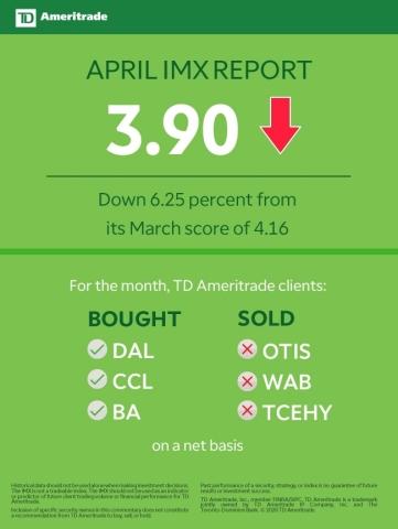 TD Ameritrade April 2020 Investor Movement Index (Graphic: TD Ameritrade)
