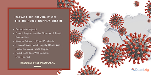 Impact of COVID-19 on the US Food Supply Chain