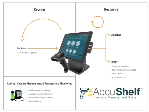 The AccuShelf system expands TruMed's inventory management offering to all medications in the healthcare setting, from Aspirin to Zoster. The system delivers efficient inventory control, simplifies workflows, and enhances patient safety in an easy to use system. (Photo: Business Wire)