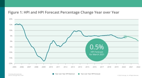 CoreLogic National Home Price Change and Forecast; March 2020 (Graphic: Business Wire)