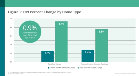 CoreLogic Home Price Change by Home Type; March 2020 (Graphic: Business Wire)