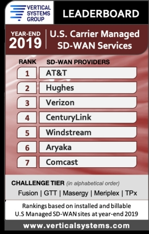Aryaka Recognized in 2019 U.S. Carrier Managed SD-WAN LEADERBOARD by Vertical Systems Group (Photo: Business Wire)