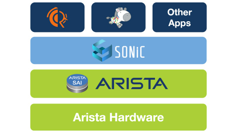 Customers can now deploy SONiC software on Arista switching platforms. (Graphic: Business Wire)