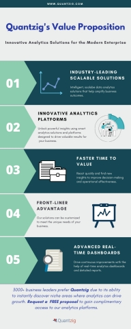 Quantzig's Supply Chain Visibility Analytics Value Proposition (Graphic: Business Wire)
