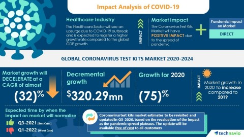 Technavio has announced the latest market research report titled Global Coronavirus Test Kits Market 2020-2024 (Graphic: Business Wire)