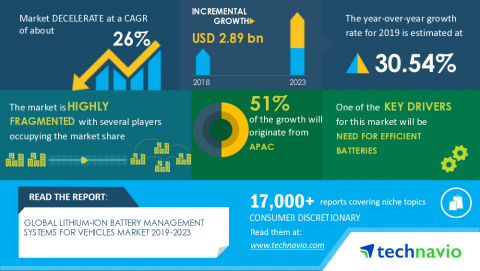 Technavio has announced its latest market research report titled Global Lithium-Ion Battery Management Systems for Vehicles Market 2019-2023 (Graphic: Business Wire)