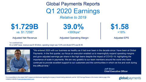 Global Payments Reports First Quarter 2020 Results