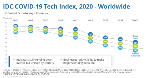 IDC COVID-19 Tech Index, May 1, 2020 Update (Graphic: Business Wire)
