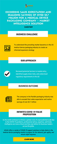 Realizing Savings of Over $2.7 Million for a Medical Device Packaging Company Using Market Intelligence Solution