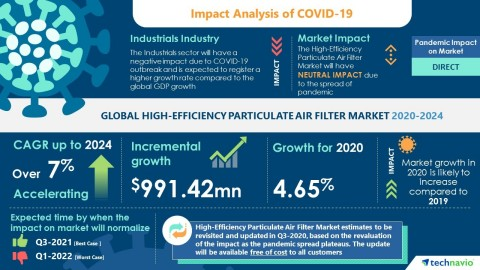 Technavio has announced its latest market research report titled Global High-Efficiency Particulate Air (HEPA) Filter Market 2020-2024 (Graphic: Business Wire)