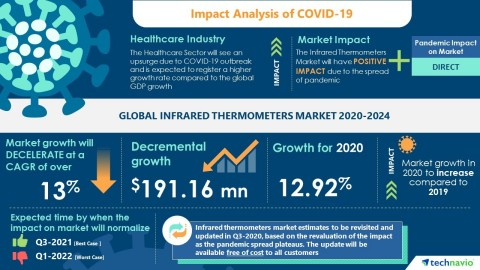 Technavio has announced its latest market research report titled Global Infrared Thermometers Market 2020-2024 (Graphic: Business Wire)