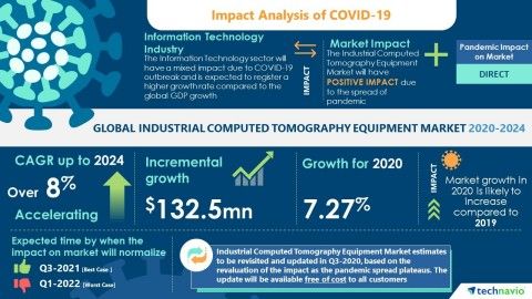 Technavio has announced its latest market research report titled Global Industrial Computed Tomography Equipment Market 2020-2024 (Graphic: Business Wire)