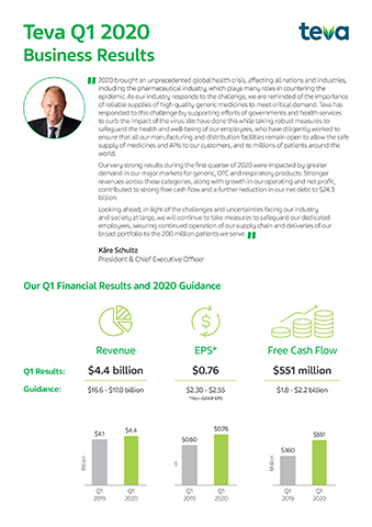 Teva Q1 2020 Financial Business Results Infographic