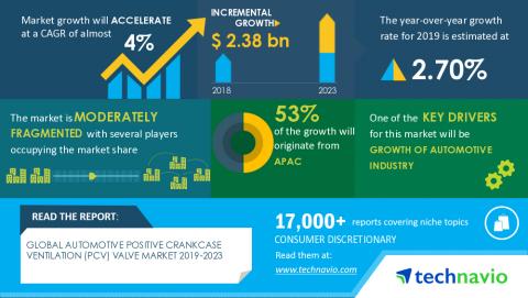 Technavio has announced its latest market research report titled Global Automotive Positive Crankcase Ventilation (PCV) Valve Market 2019-2023 (Graphic: Business Wire)