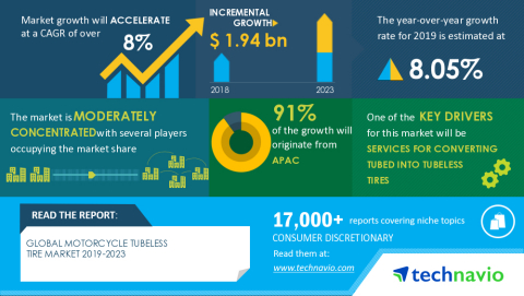 Technavio has announced its latest market research report titled Global Motorcycle Tubeless Tire Market 2019-2023 (Graphic: Business Wire)