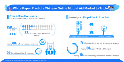 White Paper Predicts Chinese Online Mutual Aid Market to Triple by 2025 (Graphic: Busness Wire)