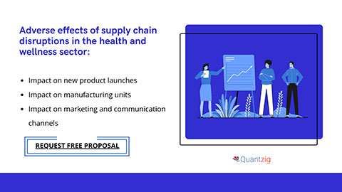 Impact of supply chain disruptions on the health and wellness sector (Graphic: Business Wire)