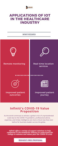 Applications of IoT in the Healthcare Industry (Graphic: Business Wire)