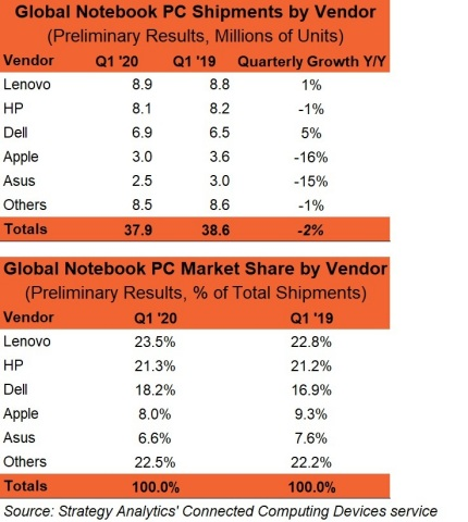 Q1 2020 Preliminary Notebook PC Vendor MS Chart (Source: Strategy Analytics)
