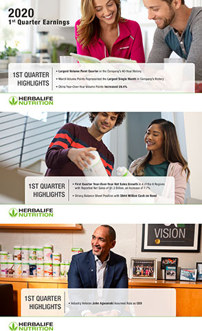 First Quarter 2020 Earnings Infographic (Graphic: Business Wire)