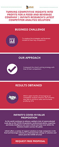 Competitive Intelligence Solution to Drive Positive Business Outcomes for a Food and Beverage Company (Graphic: Business Wire)
