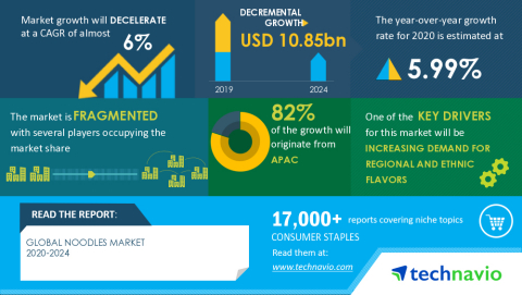 Technavio has announced its latest market research report titled Global Noodles Market 2020-2024 (Graphic: Business Wire)