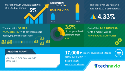 Technavio has announced its latest market research report titled Global Ice Cream Market 2020-2024 (Graphic: Business Wire)