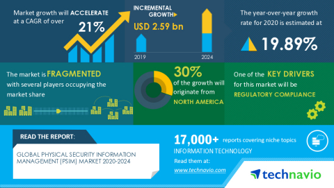 Technavio has announced its latest market research report titled Global Physical Security Information Management (PSIM) Market 2020-2024 (Graphic: Business Wire)