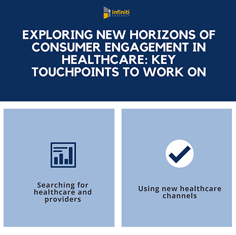 Strategies for Healthcare Providers to Enhance Their Customer Engagement Touchpoints