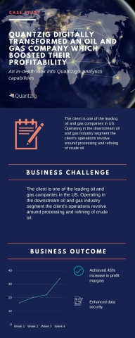 Quantzig Digitally Transformed An Oil and Gas Company Which Boosted Their Profitability (Graphic: Business Wire)