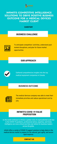Competitive Intelligence Solutions to Drive Positive Business Outcome for a Medical Devices Market Client