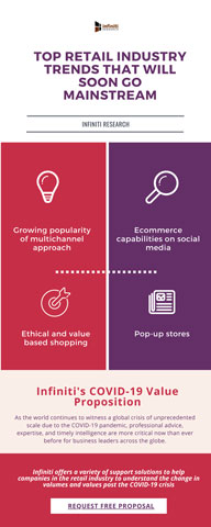 Retail Industry Trends 2020