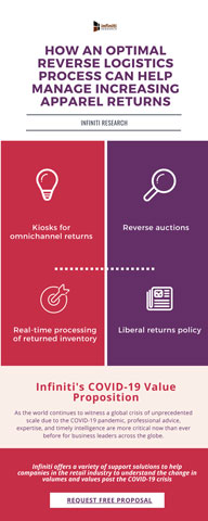 Analyzing Reverse Logistics Strategies for Retailers (Graphic: Business Wire)