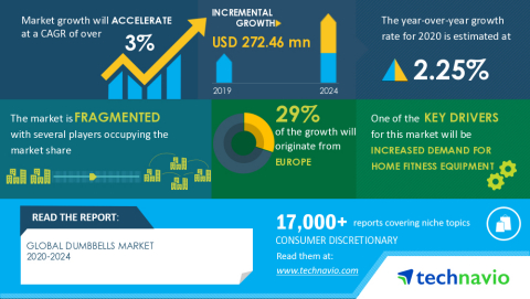 Technavio has announced its latest market research report titled Global Dumbbells Market 2020-2024 (Graphic: Business Wire)