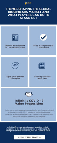 Key Themes Shaping the Global Biosimilars Market