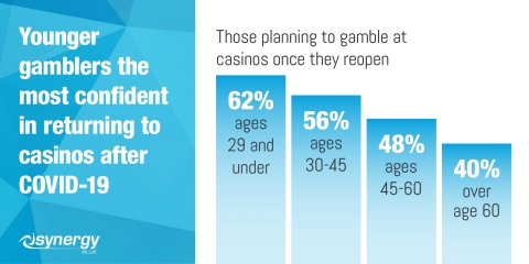 Younger gamblers show the most confidence in returning to casinos (69%) after the COVID-19 pandemic. (Graphic: Business Wire)