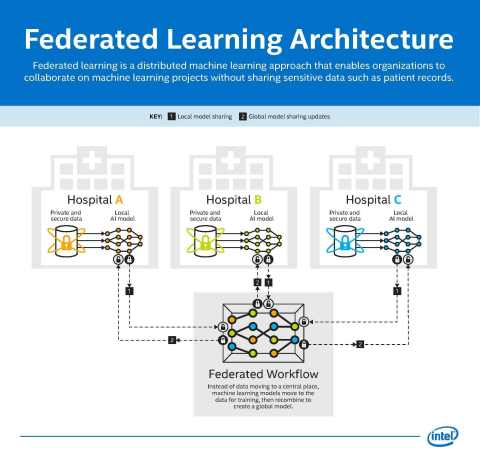 Federated learning is a distributed machine learning approach that enables organizations to collaborate on machine learning projects without sharing sensitive data such as patient records. (Credit: Intel Corporation)