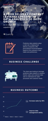 A Food Delivery Company Leverages Predictive Data Analytics to drive growth (Graphic: Business Wire)