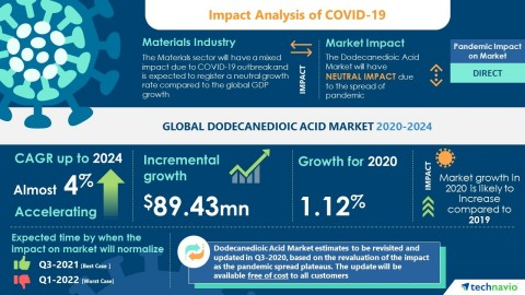 Technavio has announced its latest market research report titled Global Dodecanedioic Acid Market 2020-2024 (Graphic: Business Wire)