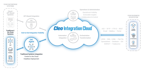 Cleo's new CIC Agent provides integrated end-to-end visibility between traditional systems, trading partners, and cloud applications. (Graphic: Business Wire)