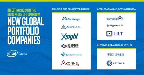 Intel Capital, Intel Corporation's global investment organization, announced on May 12, 2020, new investments totaling $132 million in 11 technology startups. (Credit: Intel Corporation)